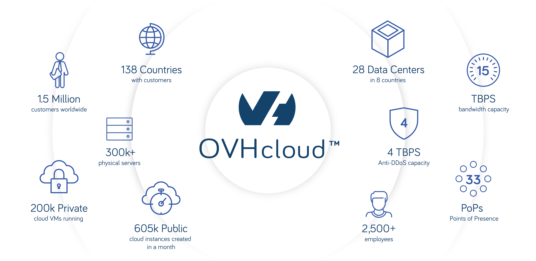 OVH Key Statistics Infographic