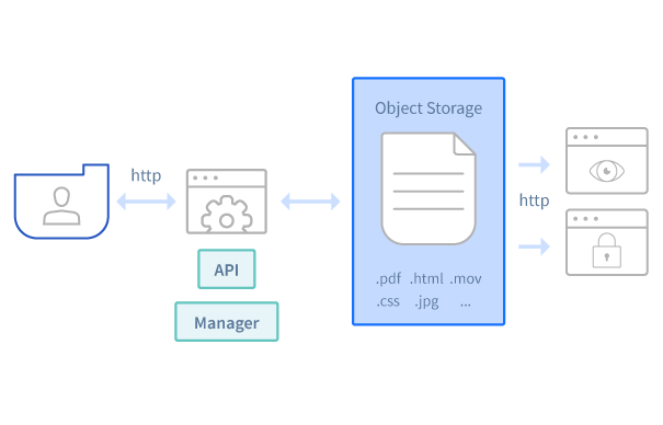 Object Storage Reference Architecture