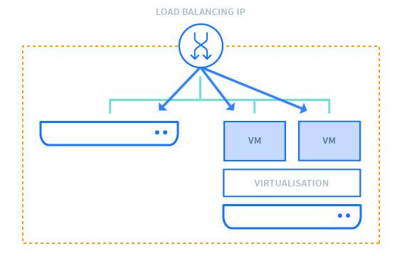 Load Balancing IPs