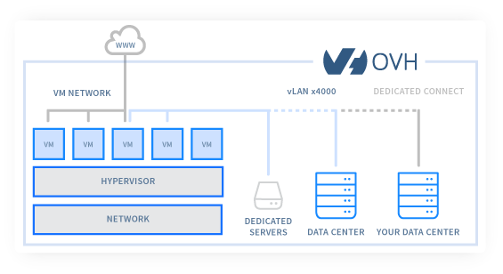 Connect With Other OVH Products