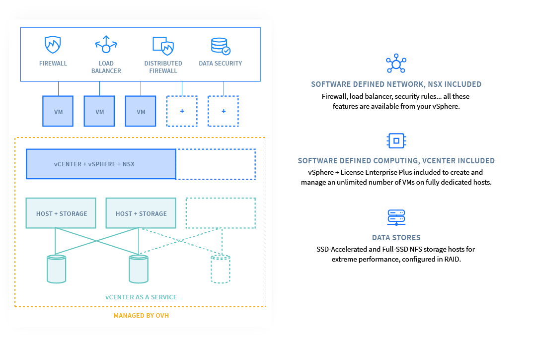 Hosted Private Cloud Reference Architecture