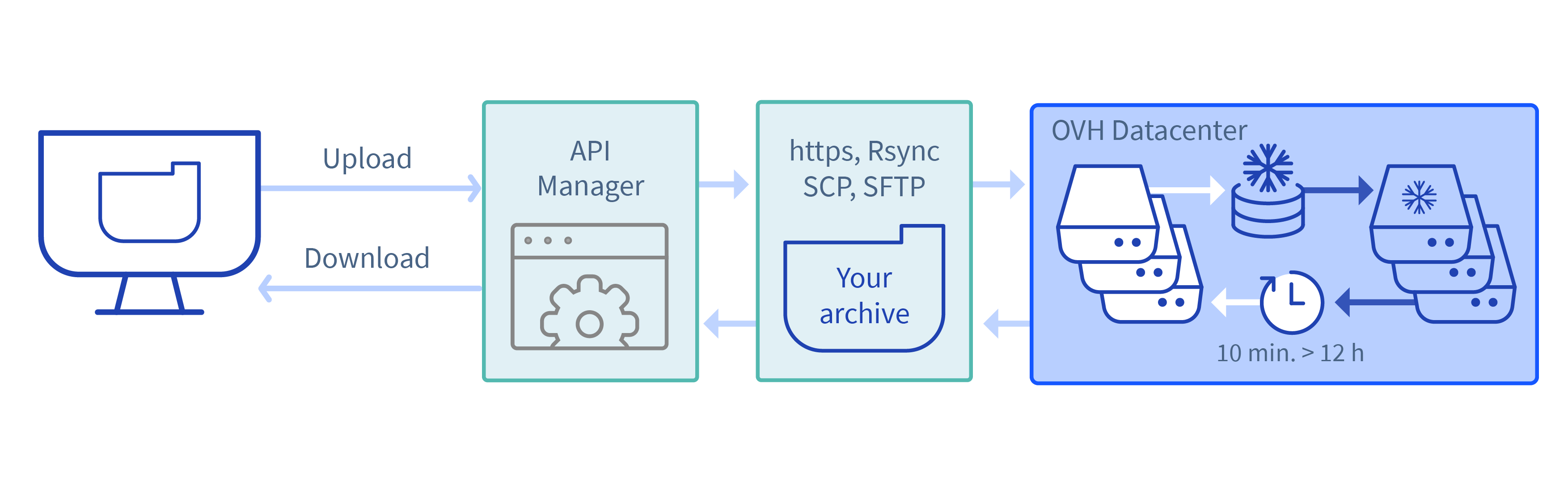 Easy-to-use Archiving