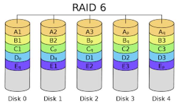 RAID image